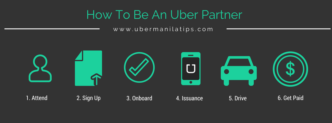 Click here for a step-by-step guide on How to be an Uber Partner Operator and Driver.