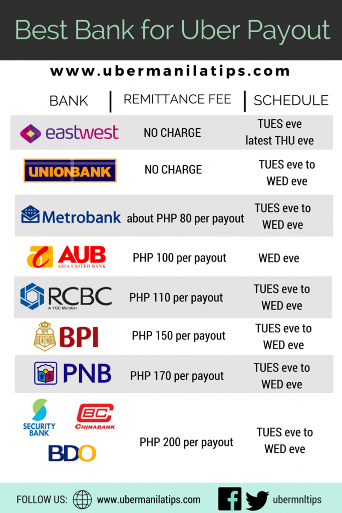 Best Bank for Payout UberMNLTips