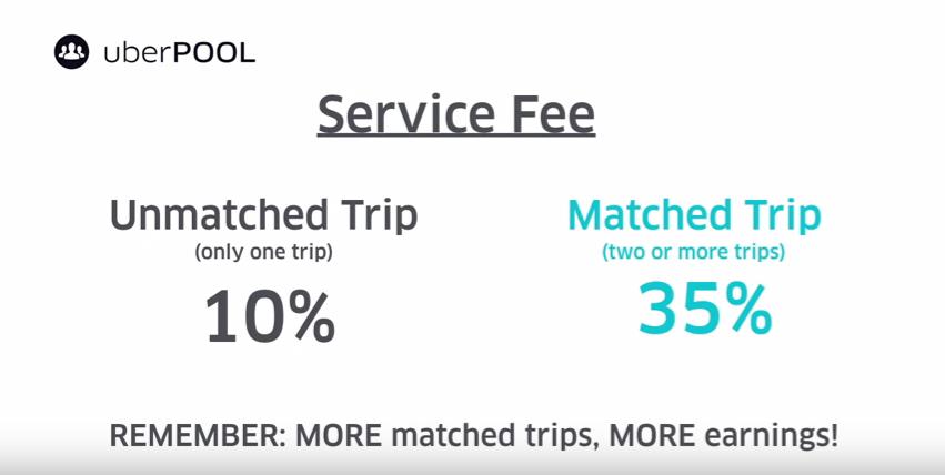 UberPOOL service fee